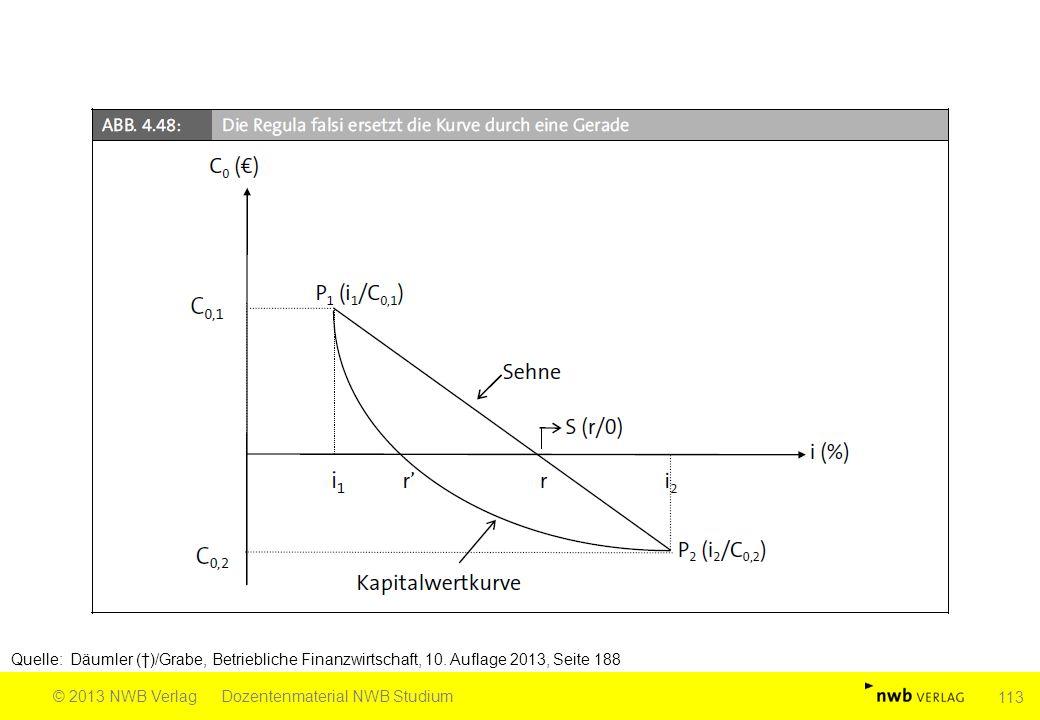 Quelle: Däumler (†)/Grabe, Betriebliche Finanzwirtschaft, 10. Auflage 2013, Seite 188 © 2013 NWB VerlagDozentenmaterial NWB Studium 113