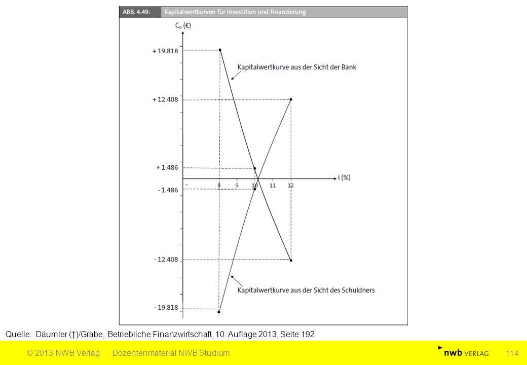 Quelle: Däumler (†)/Grabe, Betriebliche Finanzwirtschaft, 10. Auflage 2013, Seite 192 © 2013 NWB VerlagDozentenmaterial NWB Studium 114