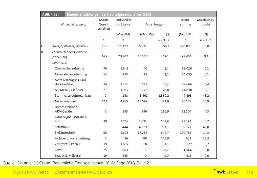 Quelle: Däumler (†)/Grabe, Betriebliche Finanzwirtschaft, 10. Auflage 2013, Seite 21 © 2013 NWB VerlagDozentenmaterial NWB Studium 118