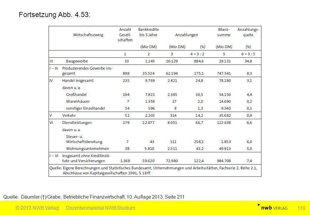 Fortsetzung Abb. 4.53: Quelle: Däumler (†)/Grabe, Betriebliche Finanzwirtschaft, 10. Auflage 2013, Seite 211 © 2013 NWB VerlagDozentenmaterial NWB Stu