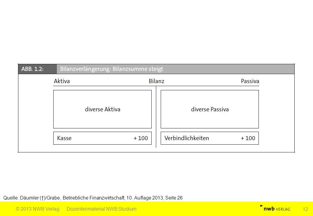Quelle: Däumler (†)/Grabe, Betriebliche Finanzwirtschaft, 10. Auflage 2013, Seite 26 © 2013 NWB VerlagDozentenmaterial NWB Studium 12