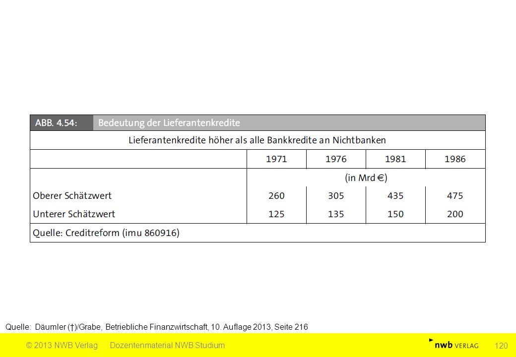 Quelle: Däumler (†)/Grabe, Betriebliche Finanzwirtschaft, 10. Auflage 2013, Seite 216 © 2013 NWB VerlagDozentenmaterial NWB Studium 120