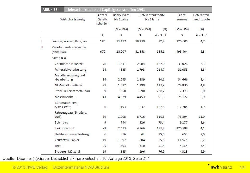 Quelle: Däumler (†)/Grabe, Betriebliche Finanzwirtschaft, 10. Auflage 2013, Seite 217 © 2013 NWB VerlagDozentenmaterial NWB Studium 121