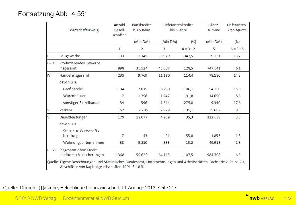 Fortsetzung Abb. 4.55: Quelle: Däumler (†)/Grabe, Betriebliche Finanzwirtschaft, 10. Auflage 2013, Seite 217 © 2013 NWB VerlagDozentenmaterial NWB Stu