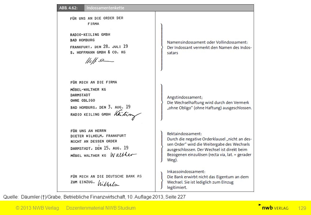 Quelle: Däumler (†)/Grabe, Betriebliche Finanzwirtschaft, 10. Auflage 2013, Seite 227 © 2013 NWB VerlagDozentenmaterial NWB Studium 129
