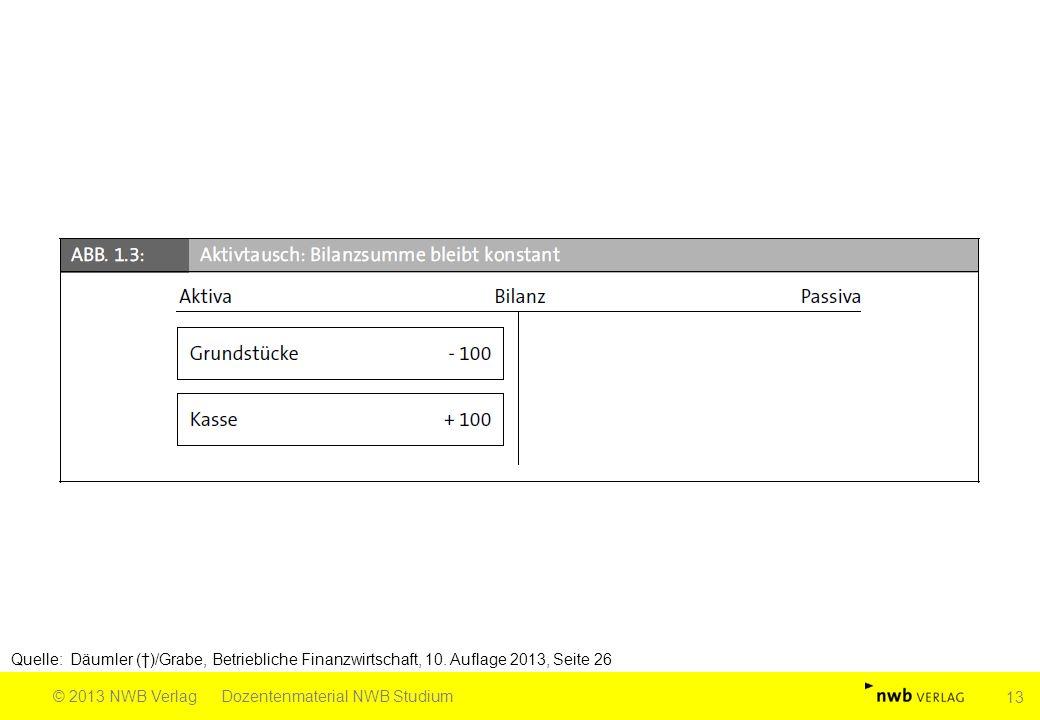 Quelle: Däumler (†)/Grabe, Betriebliche Finanzwirtschaft, 10. Auflage 2013, Seite 26 © 2013 NWB VerlagDozentenmaterial NWB Studium 13