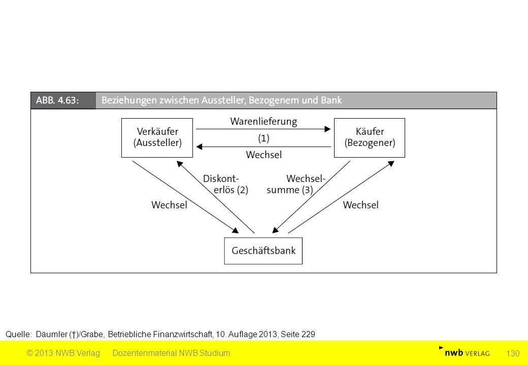 Quelle: Däumler (†)/Grabe, Betriebliche Finanzwirtschaft, 10. Auflage 2013, Seite 229 © 2013 NWB VerlagDozentenmaterial NWB Studium 130