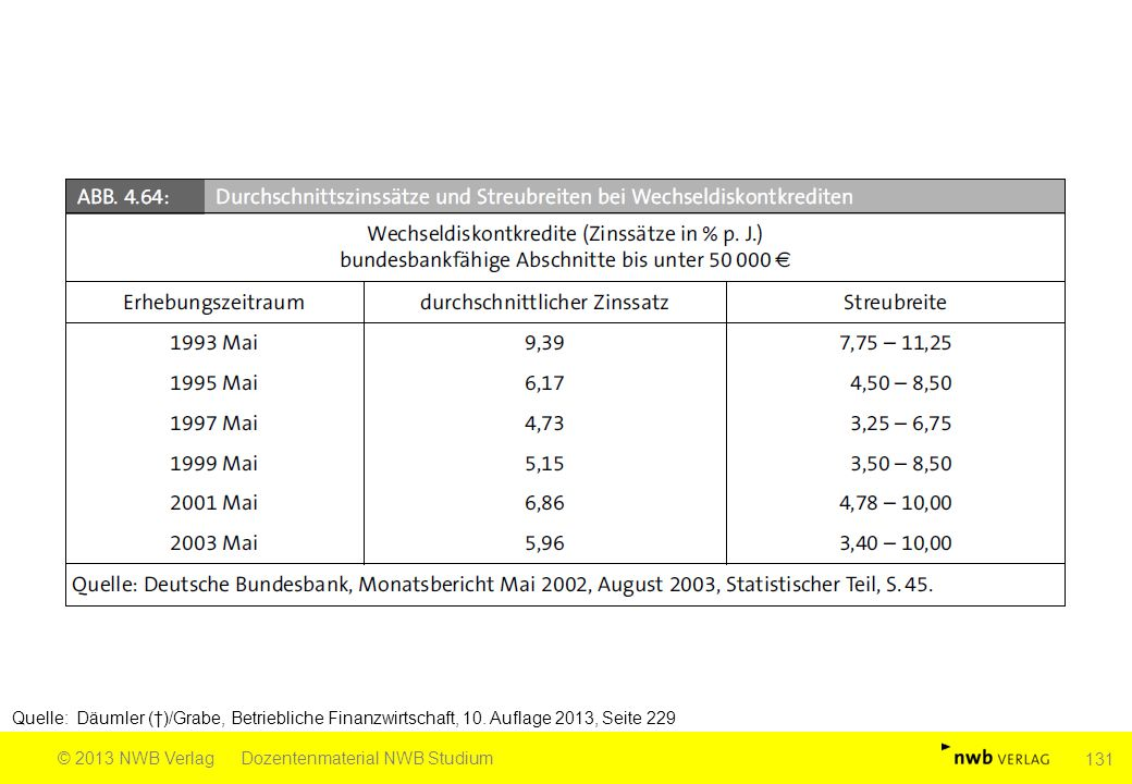Quelle: Däumler (†)/Grabe, Betriebliche Finanzwirtschaft, 10. Auflage 2013, Seite 229 © 2013 NWB VerlagDozentenmaterial NWB Studium 131