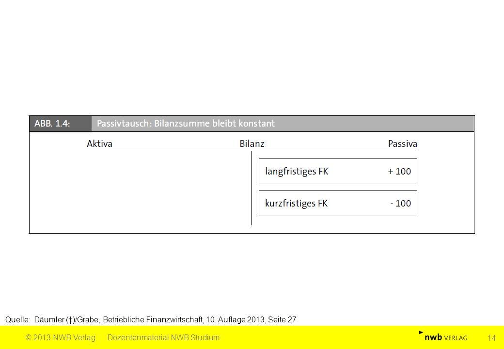 Quelle: Däumler (†)/Grabe, Betriebliche Finanzwirtschaft, 10. Auflage 2013, Seite 27 © 2013 NWB VerlagDozentenmaterial NWB Studium 14