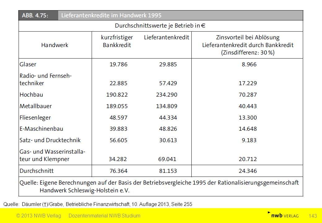 Quelle: Däumler (†)/Grabe, Betriebliche Finanzwirtschaft, 10. Auflage 2013, Seite 255 © 2013 NWB VerlagDozentenmaterial NWB Studium 143