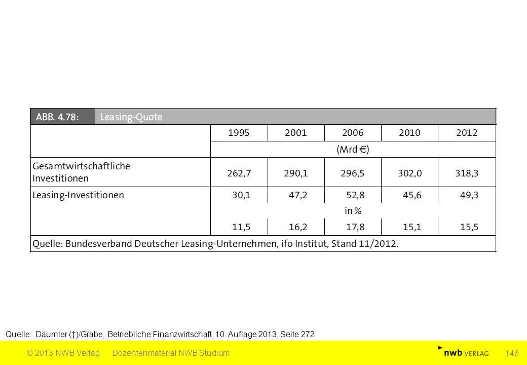Quelle: Däumler (†)/Grabe, Betriebliche Finanzwirtschaft, 10. Auflage 2013, Seite 272 © 2013 NWB VerlagDozentenmaterial NWB Studium 146