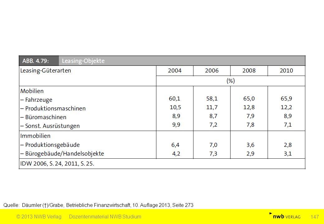 Quelle: Däumler (†)/Grabe, Betriebliche Finanzwirtschaft, 10. Auflage 2013, Seite 273 © 2013 NWB VerlagDozentenmaterial NWB Studium 147