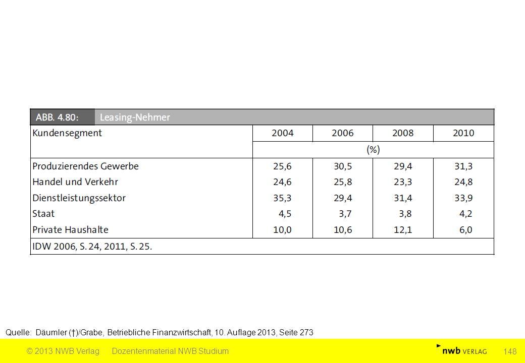 Quelle: Däumler (†)/Grabe, Betriebliche Finanzwirtschaft, 10. Auflage 2013, Seite 273 © 2013 NWB VerlagDozentenmaterial NWB Studium 148