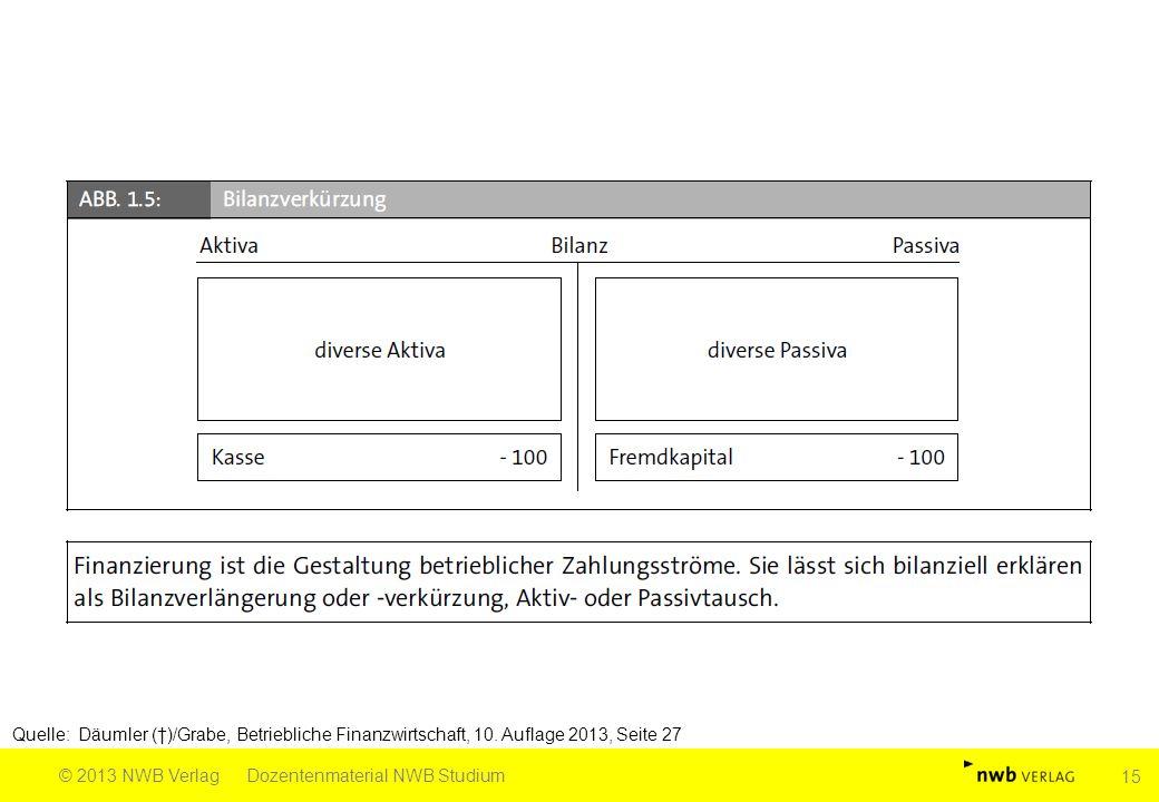 Quelle: Däumler (†)/Grabe, Betriebliche Finanzwirtschaft, 10. Auflage 2013, Seite 27 © 2013 NWB VerlagDozentenmaterial NWB Studium 15