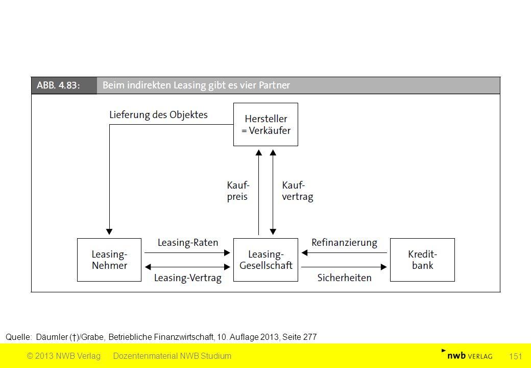 Quelle: Däumler (†)/Grabe, Betriebliche Finanzwirtschaft, 10. Auflage 2013, Seite 277 © 2013 NWB VerlagDozentenmaterial NWB Studium 151