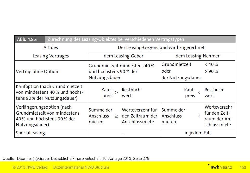 Quelle: Däumler (†)/Grabe, Betriebliche Finanzwirtschaft, 10. Auflage 2013, Seite 279 © 2013 NWB VerlagDozentenmaterial NWB Studium 153