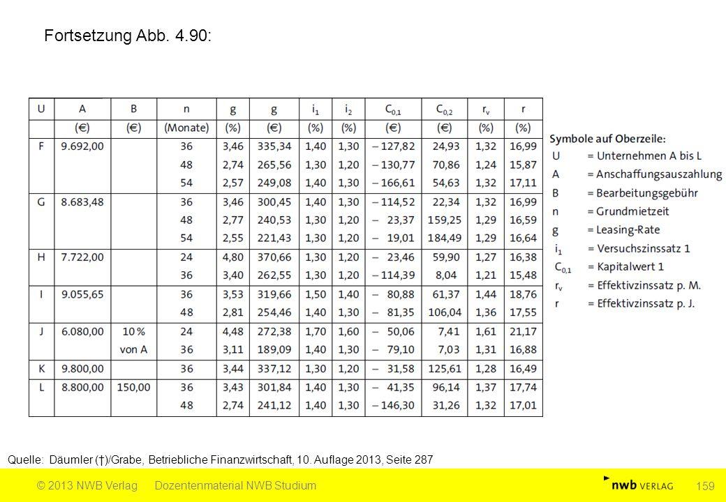 Fortsetzung Abb. 4.90: Quelle: Däumler (†)/Grabe, Betriebliche Finanzwirtschaft, 10. Auflage 2013, Seite 287 © 2013 NWB VerlagDozentenmaterial NWB Stu