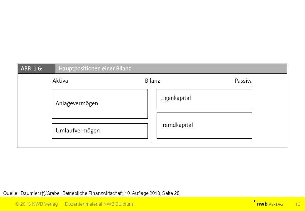 Quelle: Däumler (†)/Grabe, Betriebliche Finanzwirtschaft, 10. Auflage 2013, Seite 28 © 2013 NWB VerlagDozentenmaterial NWB Studium 16
