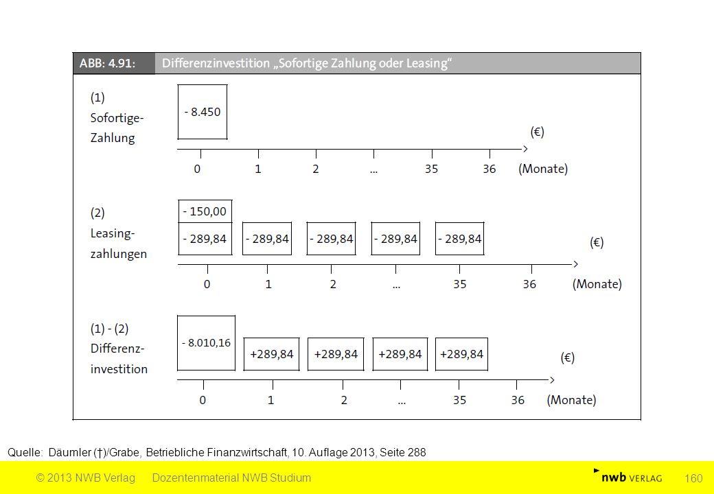 Quelle: Däumler (†)/Grabe, Betriebliche Finanzwirtschaft, 10. Auflage 2013, Seite 288 © 2013 NWB VerlagDozentenmaterial NWB Studium 160