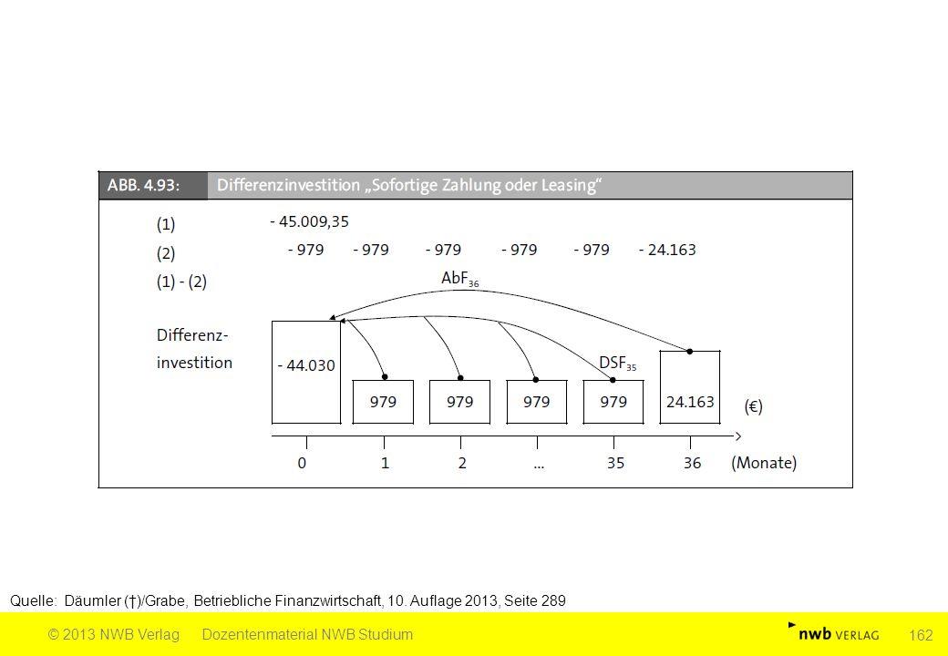 Quelle: Däumler (†)/Grabe, Betriebliche Finanzwirtschaft, 10. Auflage 2013, Seite 289 © 2013 NWB VerlagDozentenmaterial NWB Studium 162
