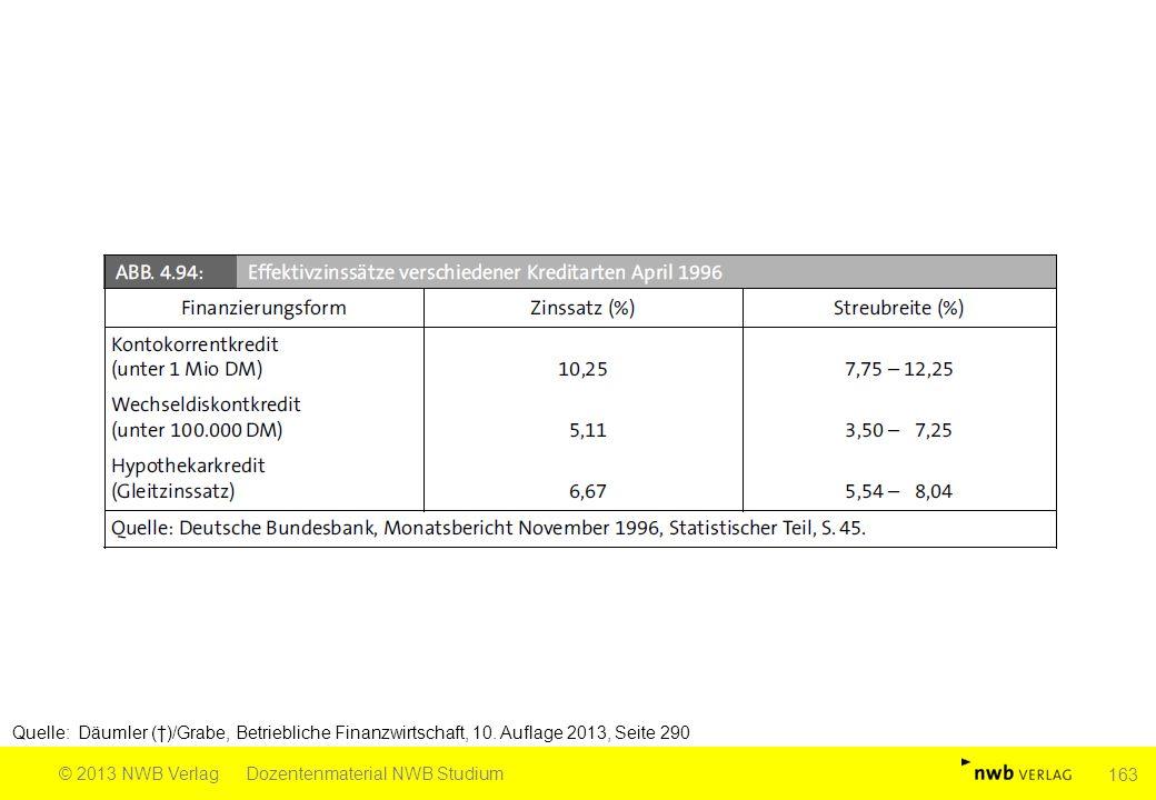 Quelle: Däumler (†)/Grabe, Betriebliche Finanzwirtschaft, 10. Auflage 2013, Seite 290 © 2013 NWB VerlagDozentenmaterial NWB Studium 163