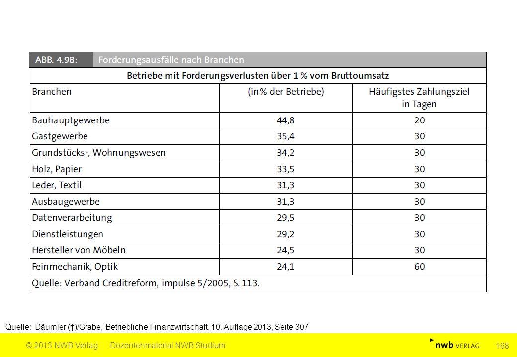 Quelle: Däumler (†)/Grabe, Betriebliche Finanzwirtschaft, 10. Auflage 2013, Seite 307 © 2013 NWB VerlagDozentenmaterial NWB Studium 168