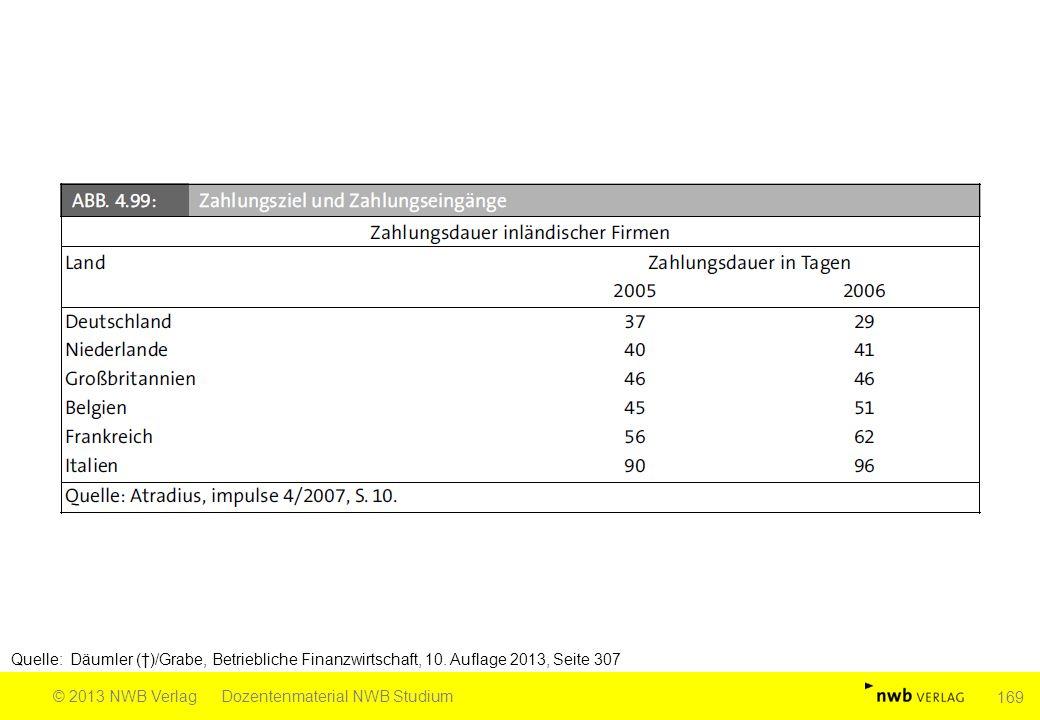 Quelle: Däumler (†)/Grabe, Betriebliche Finanzwirtschaft, 10. Auflage 2013, Seite 307 © 2013 NWB VerlagDozentenmaterial NWB Studium 169