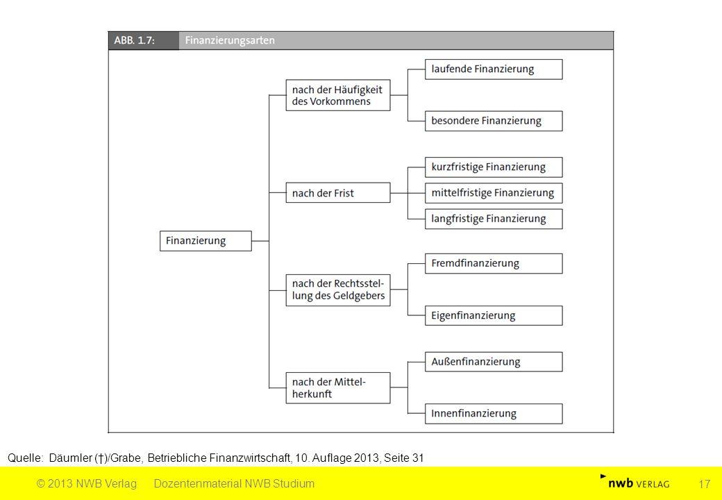 Quelle: Däumler (†)/Grabe, Betriebliche Finanzwirtschaft, 10. Auflage 2013, Seite 31 © 2013 NWB VerlagDozentenmaterial NWB Studium 17
