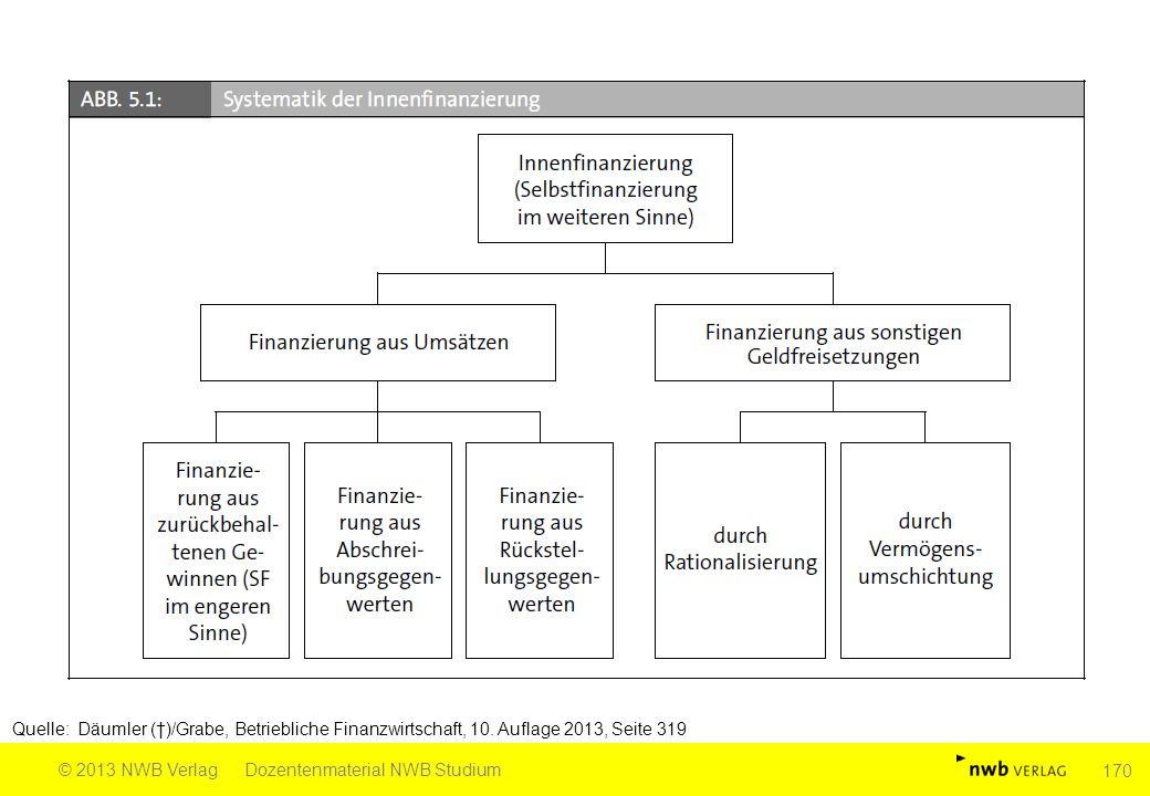 Quelle: Däumler (†)/Grabe, Betriebliche Finanzwirtschaft, 10. Auflage 2013, Seite 319 © 2013 NWB VerlagDozentenmaterial NWB Studium 170