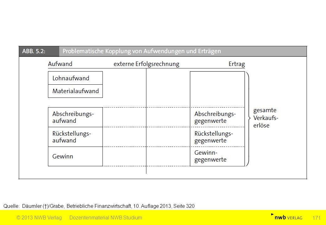 Quelle: Däumler (†)/Grabe, Betriebliche Finanzwirtschaft, 10. Auflage 2013, Seite 320 © 2013 NWB VerlagDozentenmaterial NWB Studium 171