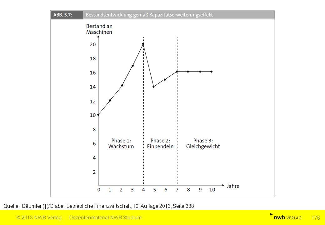 Quelle: Däumler (†)/Grabe, Betriebliche Finanzwirtschaft, 10. Auflage 2013, Seite 338 © 2013 NWB VerlagDozentenmaterial NWB Studium 176