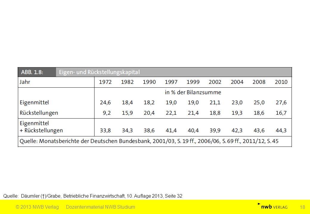 Quelle: Däumler (†)/Grabe, Betriebliche Finanzwirtschaft, 10. Auflage 2013, Seite 32 © 2013 NWB VerlagDozentenmaterial NWB Studium 18