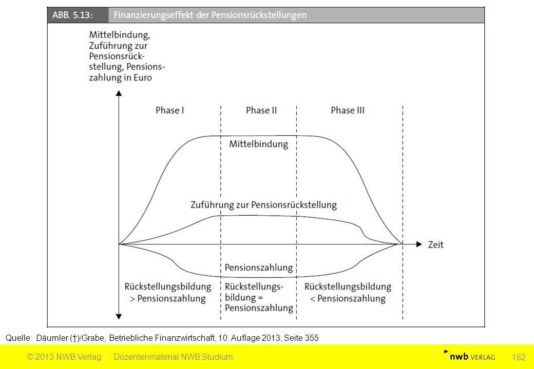 Quelle: Däumler (†)/Grabe, Betriebliche Finanzwirtschaft, 10. Auflage 2013, Seite 355 © 2013 NWB VerlagDozentenmaterial NWB Studium 182