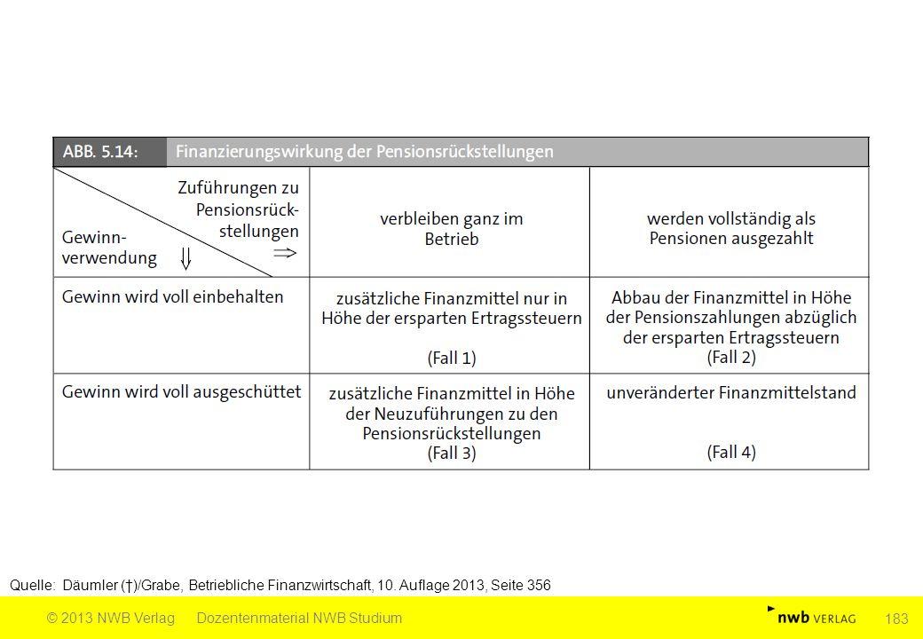 Quelle: Däumler (†)/Grabe, Betriebliche Finanzwirtschaft, 10. Auflage 2013, Seite 356 © 2013 NWB VerlagDozentenmaterial NWB Studium 183