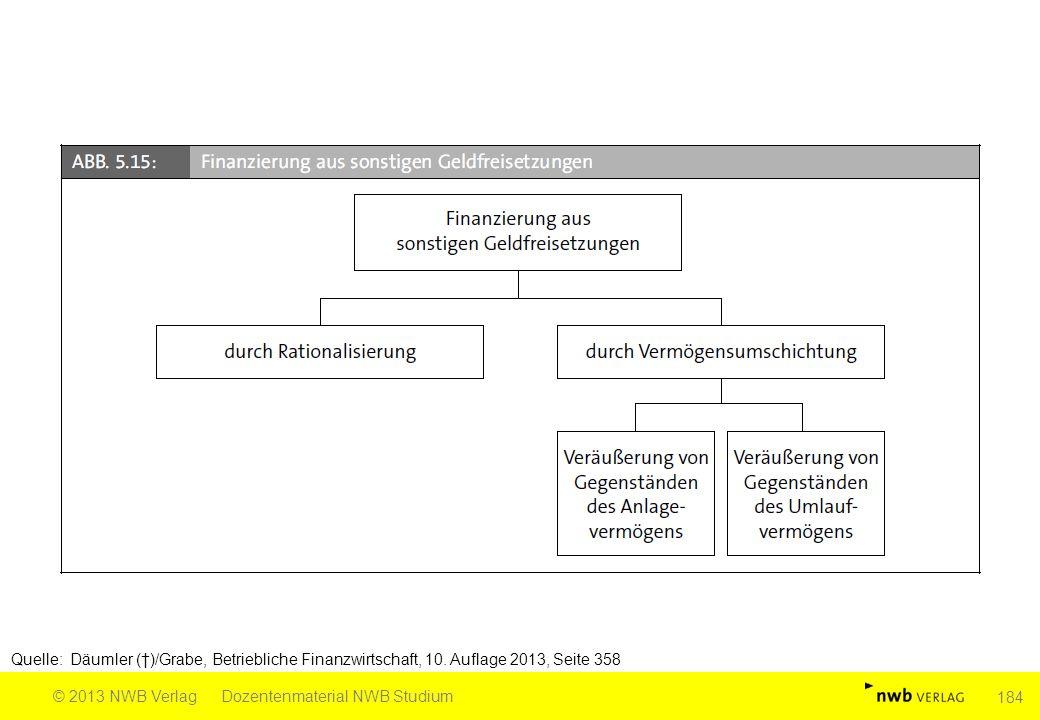 Quelle: Däumler (†)/Grabe, Betriebliche Finanzwirtschaft, 10. Auflage 2013, Seite 358 © 2013 NWB VerlagDozentenmaterial NWB Studium 184