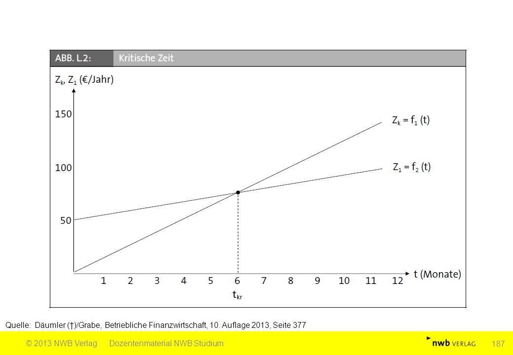 Quelle: Däumler (†)/Grabe, Betriebliche Finanzwirtschaft, 10. Auflage 2013, Seite 377 © 2013 NWB VerlagDozentenmaterial NWB Studium 187