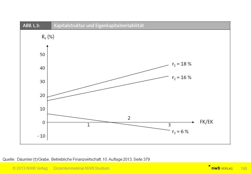 Quelle: Däumler (†)/Grabe, Betriebliche Finanzwirtschaft, 10. Auflage 2013, Seite 379 © 2013 NWB VerlagDozentenmaterial NWB Studium 188