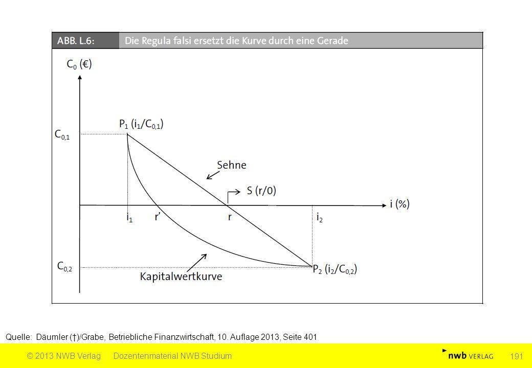 Quelle: Däumler (†)/Grabe, Betriebliche Finanzwirtschaft, 10. Auflage 2013, Seite 401 © 2013 NWB VerlagDozentenmaterial NWB Studium 191