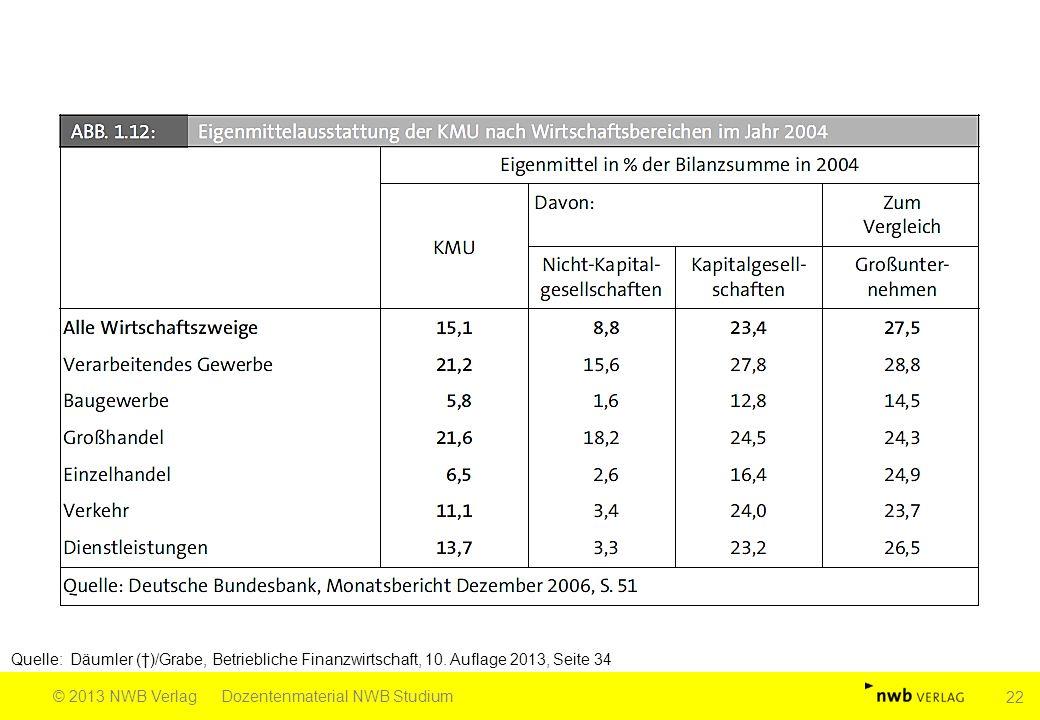 Quelle: Däumler (†)/Grabe, Betriebliche Finanzwirtschaft, 10. Auflage 2013, Seite 34 © 2013 NWB VerlagDozentenmaterial NWB Studium 22