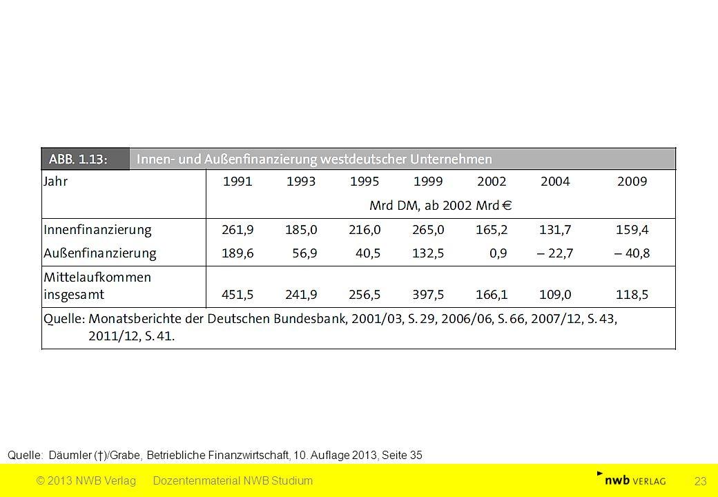 Quelle: Däumler (†)/Grabe, Betriebliche Finanzwirtschaft, 10. Auflage 2013, Seite 35 © 2013 NWB VerlagDozentenmaterial NWB Studium 23