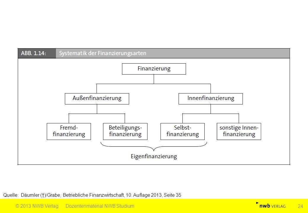 Quelle: Däumler (†)/Grabe, Betriebliche Finanzwirtschaft, 10. Auflage 2013, Seite 35 © 2013 NWB VerlagDozentenmaterial NWB Studium 24