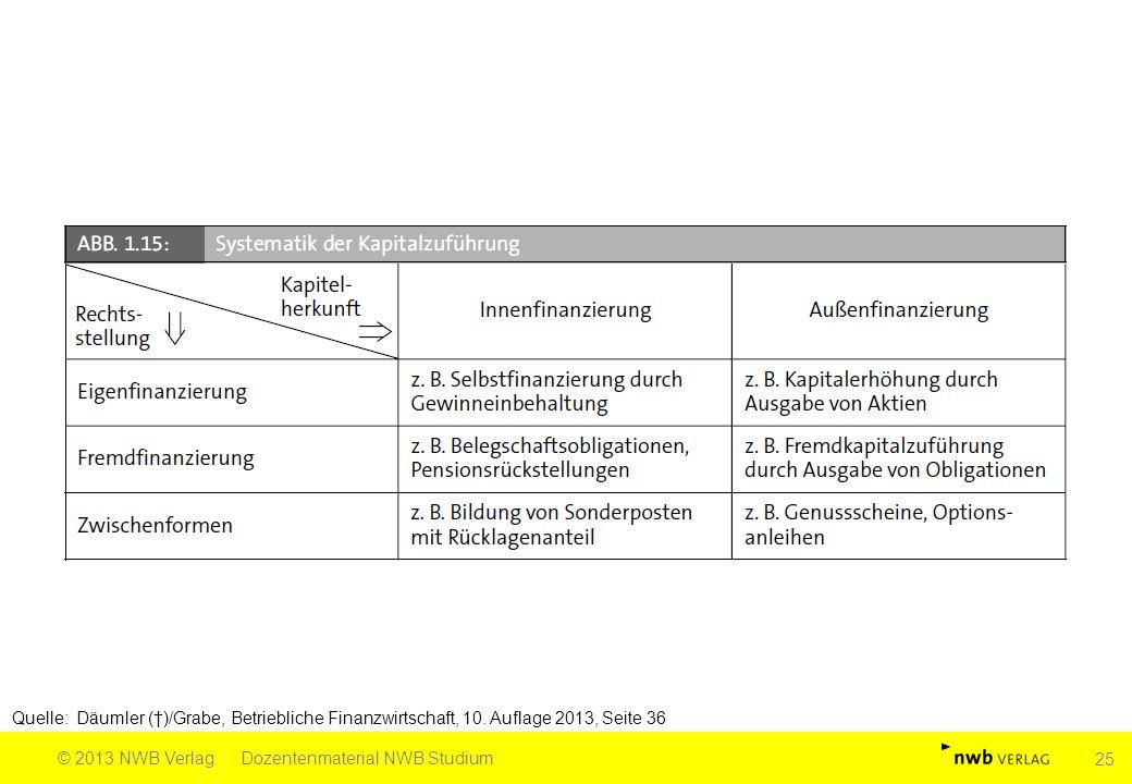 Quelle: Däumler (†)/Grabe, Betriebliche Finanzwirtschaft, 10. Auflage 2013, Seite 36 © 2013 NWB VerlagDozentenmaterial NWB Studium 25