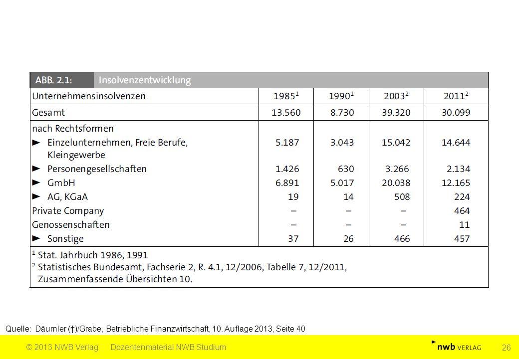 Quelle: Däumler (†)/Grabe, Betriebliche Finanzwirtschaft, 10. Auflage 2013, Seite 40 © 2013 NWB VerlagDozentenmaterial NWB Studium 26
