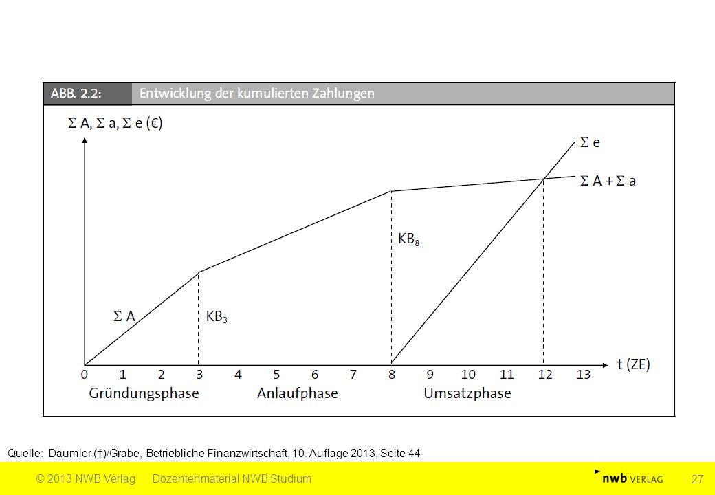 Quelle: Däumler (†)/Grabe, Betriebliche Finanzwirtschaft, 10. Auflage 2013, Seite 44 © 2013 NWB VerlagDozentenmaterial NWB Studium 27
