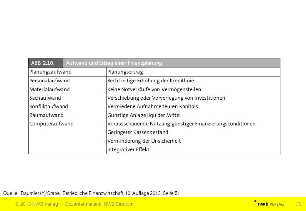 Quelle: Däumler (†)/Grabe, Betriebliche Finanzwirtschaft, 10. Auflage 2013, Seite 51 © 2013 NWB VerlagDozentenmaterial NWB Studium 35