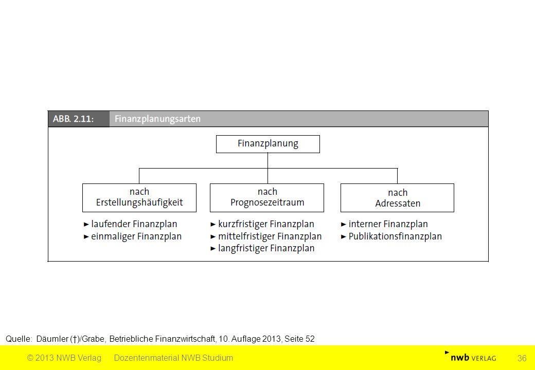 Quelle: Däumler (†)/Grabe, Betriebliche Finanzwirtschaft, 10. Auflage 2013, Seite 52 © 2013 NWB VerlagDozentenmaterial NWB Studium 36
