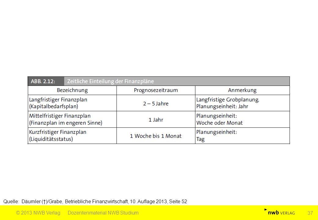 Quelle: Däumler (†)/Grabe, Betriebliche Finanzwirtschaft, 10. Auflage 2013, Seite 52 © 2013 NWB VerlagDozentenmaterial NWB Studium 37