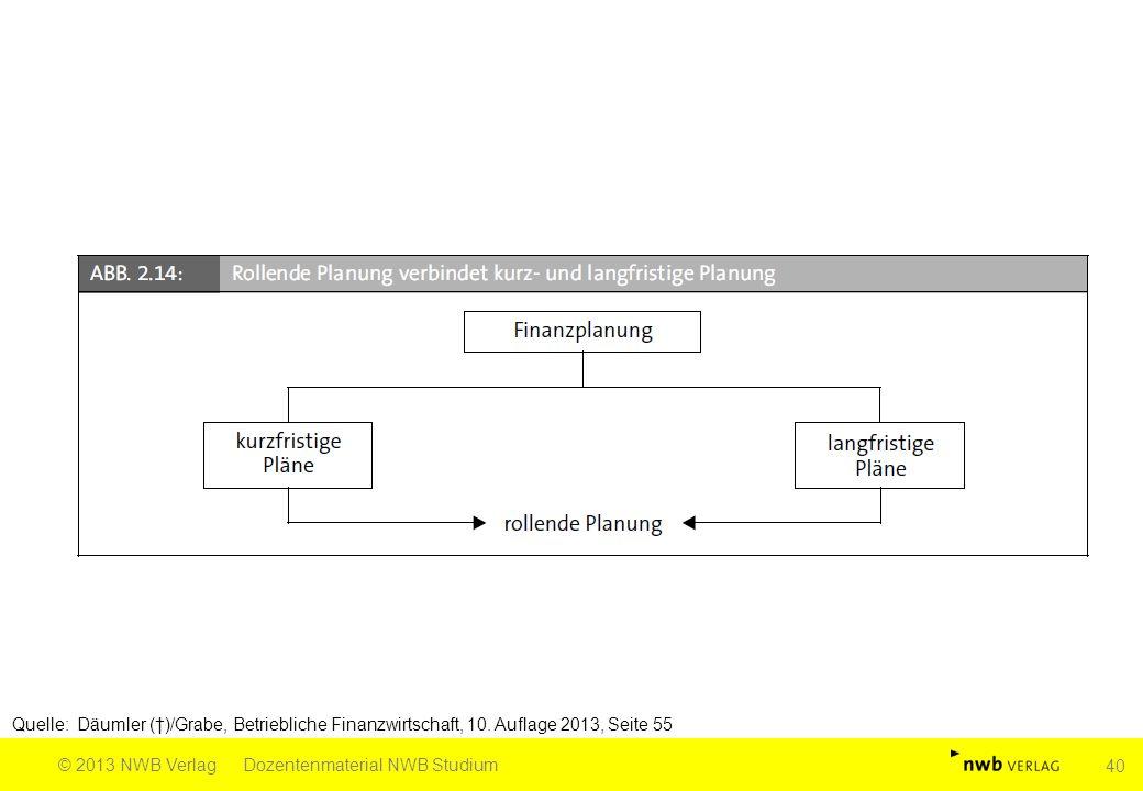 Quelle: Däumler (†)/Grabe, Betriebliche Finanzwirtschaft, 10. Auflage 2013, Seite 55 © 2013 NWB VerlagDozentenmaterial NWB Studium 40