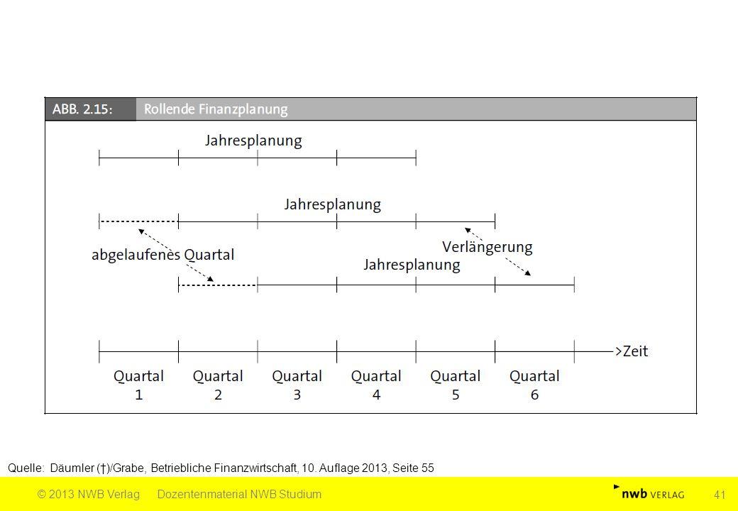 Quelle: Däumler (†)/Grabe, Betriebliche Finanzwirtschaft, 10. Auflage 2013, Seite 55 © 2013 NWB VerlagDozentenmaterial NWB Studium 41