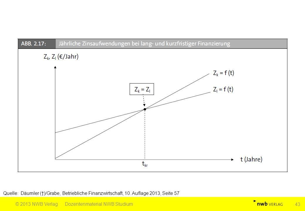 Quelle: Däumler (†)/Grabe, Betriebliche Finanzwirtschaft, 10. Auflage 2013, Seite 57 © 2013 NWB VerlagDozentenmaterial NWB Studium 43